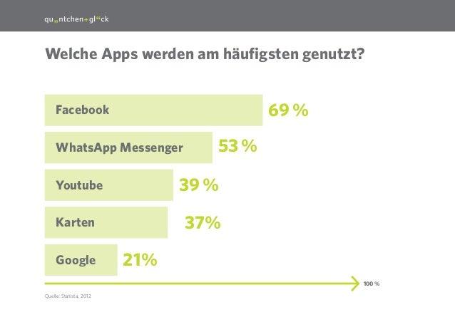 26  Welche Apps werden am häufigsten genutzt?  69%  Facebook WhatsApp Messenger  39%  Youtube  37%  Karten Google  53% ...