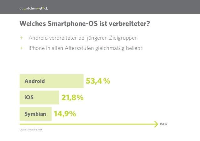 29  Welches Smartphone-OS ist verbreiteter? ++ Android verbreiteter bei jüngeren Zielgruppen ++ iPhone in allen Altersstuf...