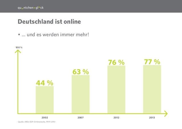 3  Deutschland ist online •… und es werden immer mehr! 100 %  76 %  77 %  2012  2013  63 % 44 %  2002 Quelle: ARD/ZDF-Onl...