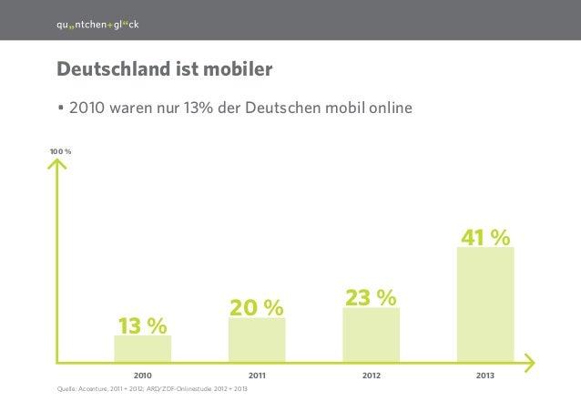 6  Deutschland ist mobiler •2010 waren nur 13% der Deutschen mobil online 100 %  41 %  13 %  20 %  2010 Quelle: Accenture...