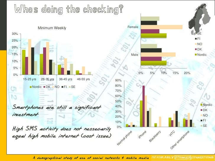 Who's doing the checking?                   Minimum Weekly                                Female  30%                     ...