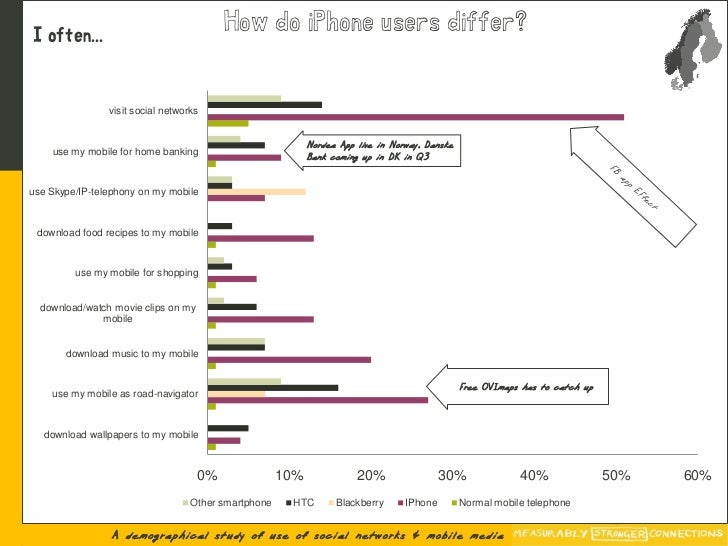 I often...                                           How do iPhone users differ?                   visit social networks  ...