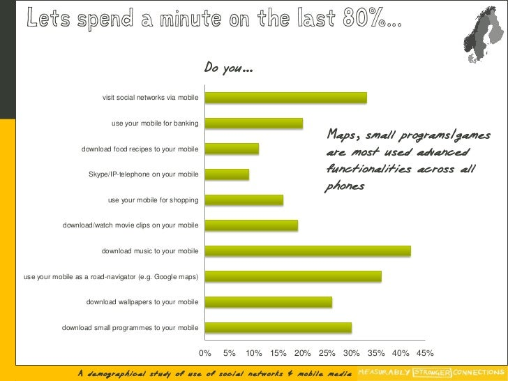 Lets spend a minute on the last 80%...                                                            Do you…                 ...
