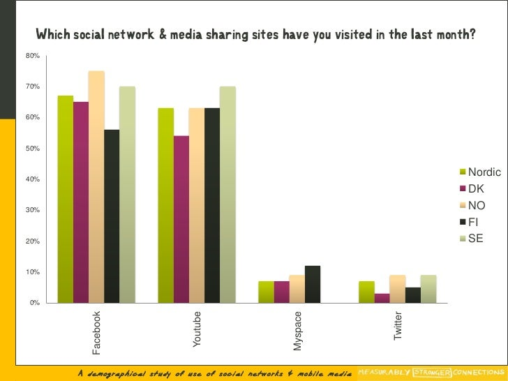 Which social network & media sharing sites have you visited in the last month? 80%    70%    60%    50%                   ...
