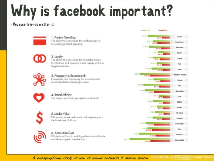 Why is facebook important? - Because friends matter                   A demographical study of use of social networks & m...