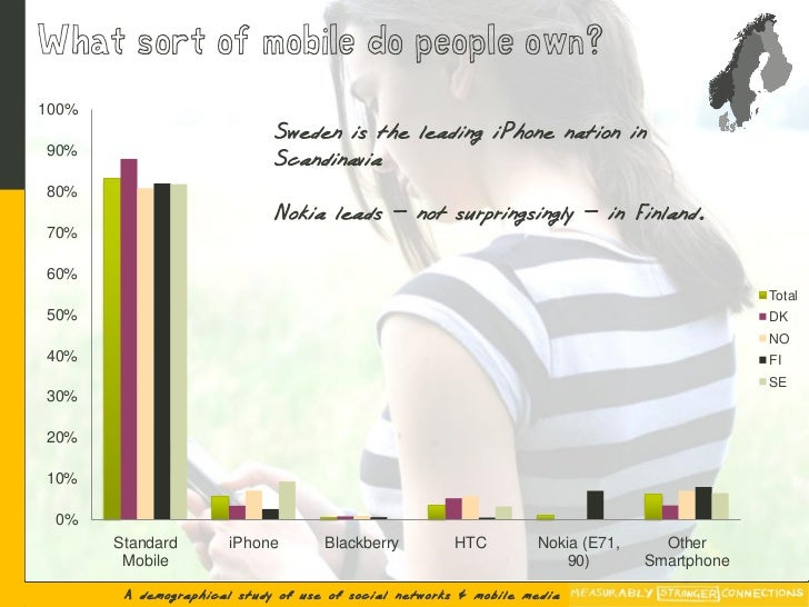 What sort of mobile do people own? 100%                              Sweden is the leading iPhone nation in 90%           ...