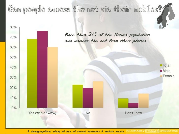Can people access the net via their mobiles?  80%  70%                               More than 2/3 of the Nordic populatio...
