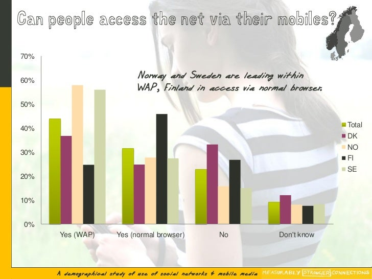 Can people access the net via their mobiles?  70%   60%                               Norway and Sweden are leading within...