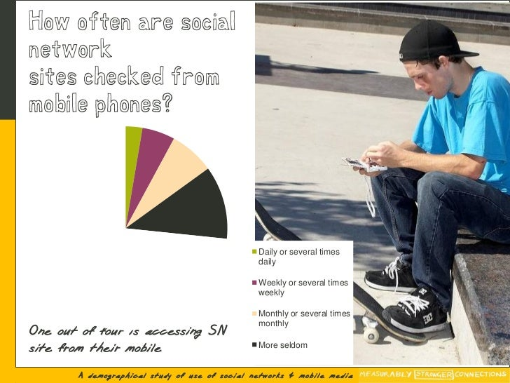 How often are social network sites checked from mobile phones?                                                    Daily or...