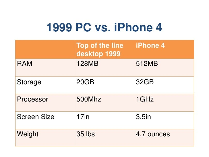 1999 PC vs. iPhone 4<br />