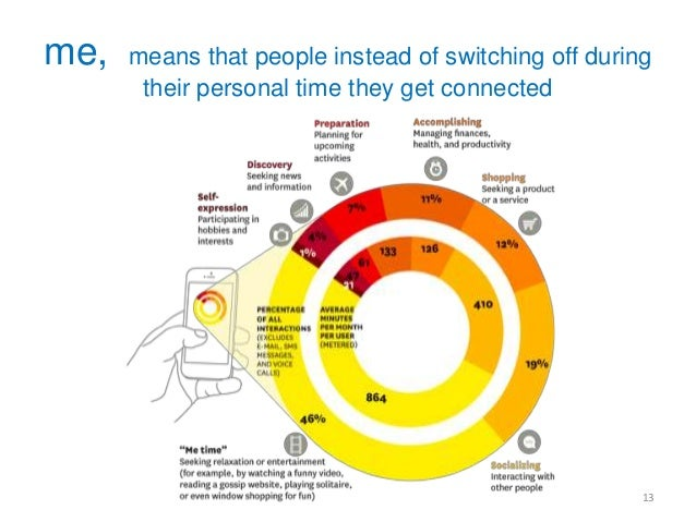 me time is mostly spent on apps and on personal content  15  Apps continue to dominate the mobile  web  68% of time is spe...