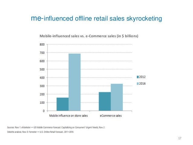 At the same time, explosion of web-enabled devices  means mobile is a material share of total