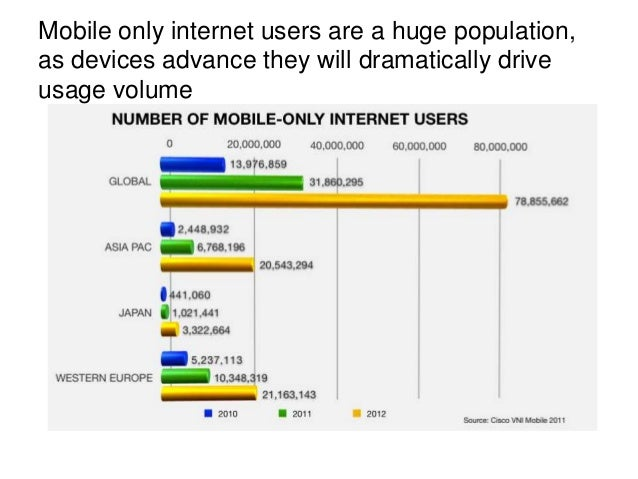 In the World's largest (internet) market …