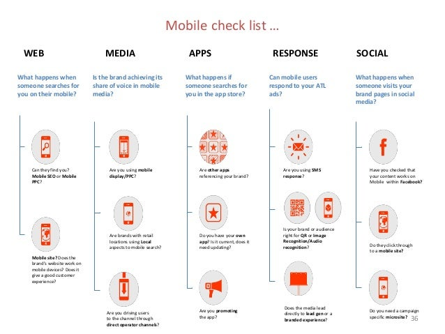 MOBILE  EXPERIENCE IN FMCG