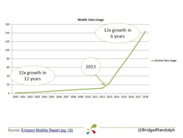 @BridgetRandolphSource: Ericsson Mobility Report (pg. 10)