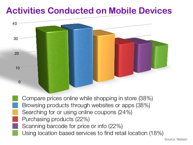 How Businesses are Using MobileMarketing to Grow Revenues