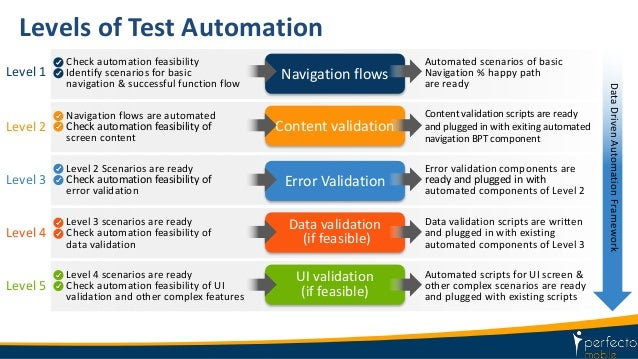 Mobile test automation perfecto star east