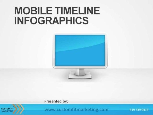 The Mobile Revolution Timeline