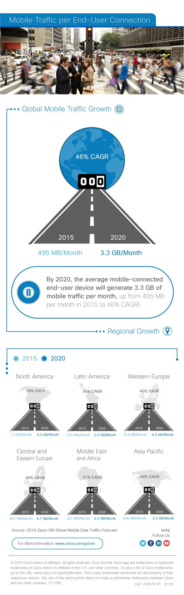 [Infographic] Cisco Visual Networking Index (VNI): Video: Mobile Traffic per End User Connection
