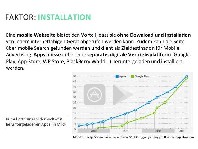 FAKTOR: INSTALLATION Eine mobile Webseite bietet den Vorteil, dass sie ohne Download und Install...