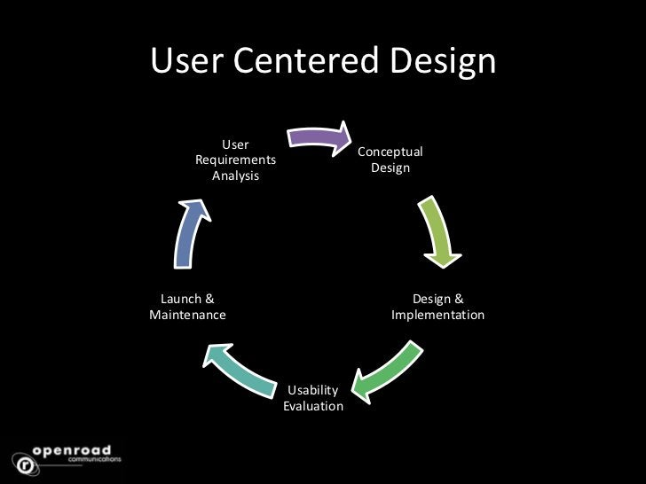 User Centered Design<br />