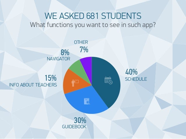 WE ASKED 681 STUDENTS  What functions you want to see in such app?  OTHER  8% 7%  NAVIGATOR  15%  30%  40%  SCHEDULE  GUID...