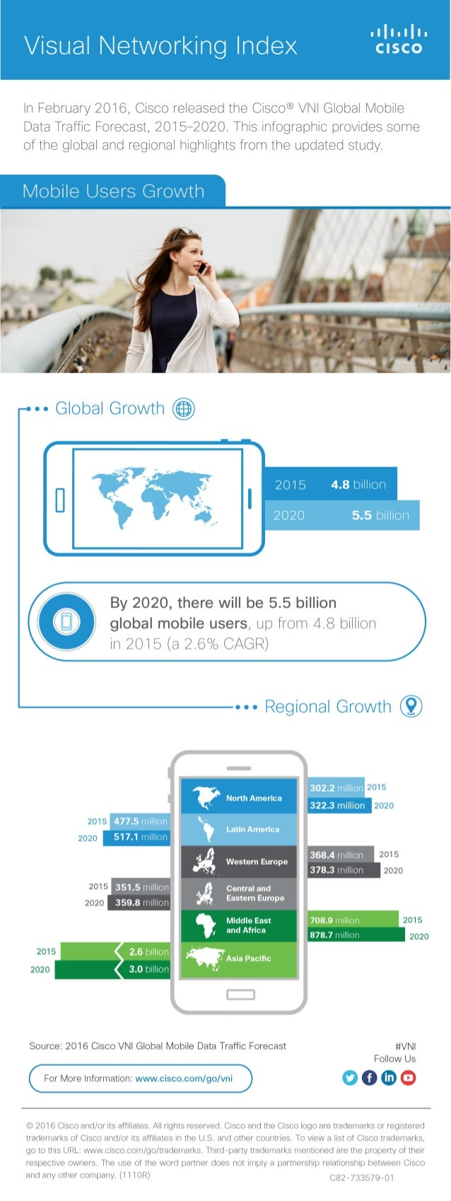 Visual Networking Index CISCO     In February 20i6, Cisco released the Cisco® VNI Global Mobile Data Traffic Forecast,  20...