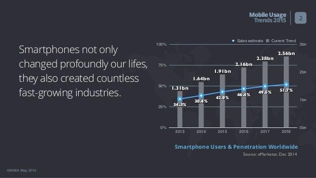 User Behavior: Mobile Usage Trends 2015 Slide 2