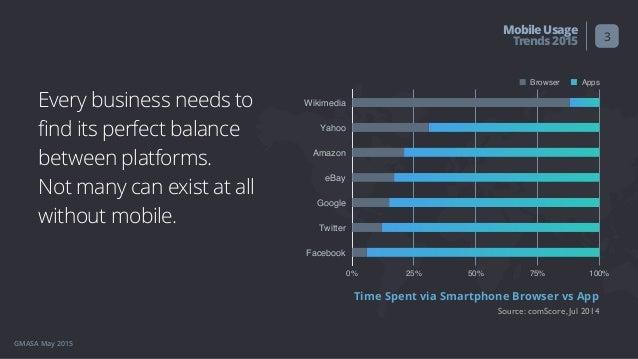 User Behavior: Mobile Usage Trends 2015 Slide 3