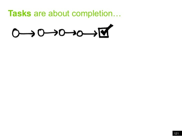Tasks are about completion…<br />121<br />Tasks are about completion<br />