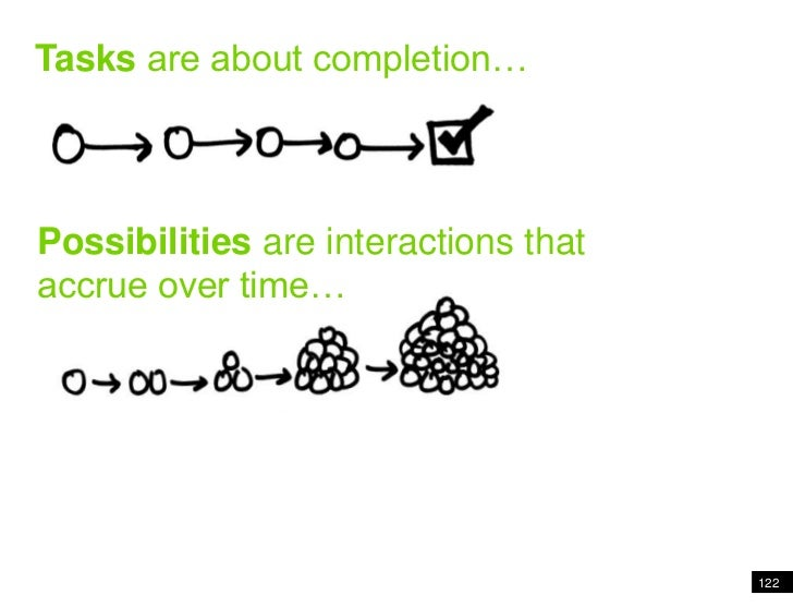 122<br />Tasks are about completion<br />Tasks are about completion…<br />Possibilities are interactions that accrue over ...