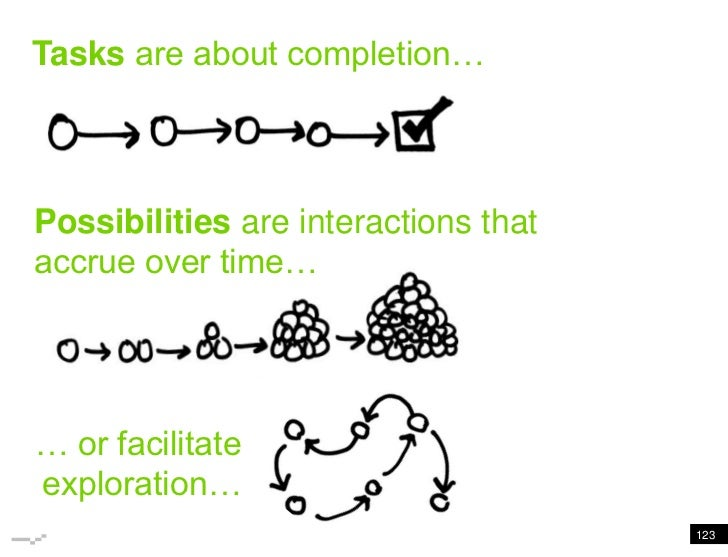 Tasks are about completion<br />Tasks are about completion…<br />Possibilities are interactions that accrue over time…<br ...