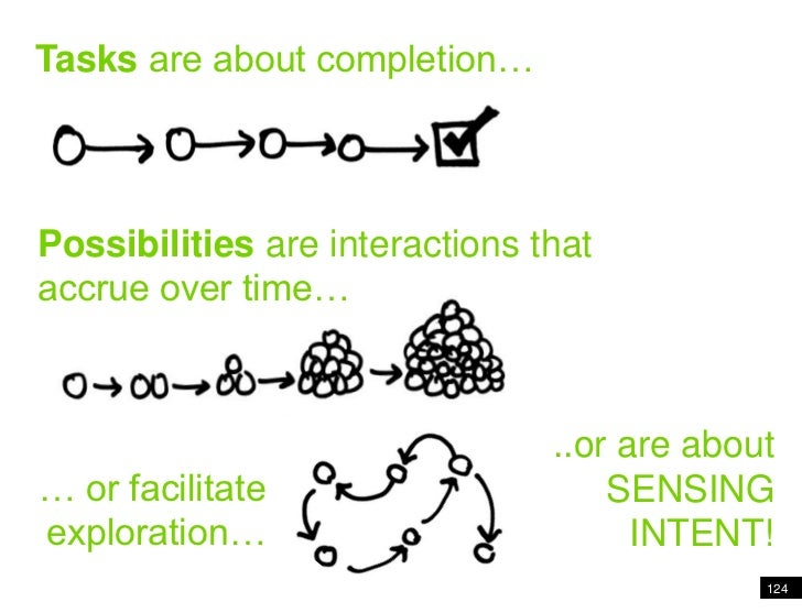 … or facilitate exploration…<br />124<br />Tasks are about completion<br />Tasks are about completion…<br />Possibilities ...