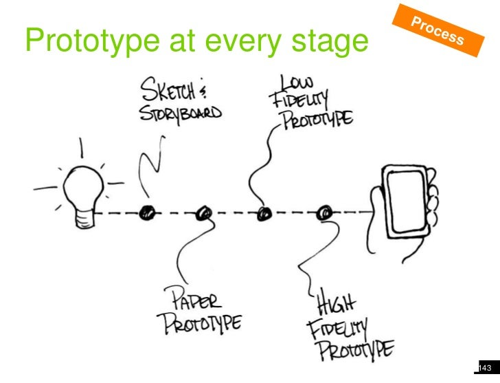 143<br />Analogy of cards<br />Process<br />Prototype at every stage<br />