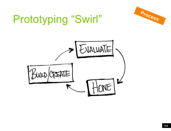 """144<br />Analogy of cards<br />Process<br />Prototyping """"Swirl""""<br />"""