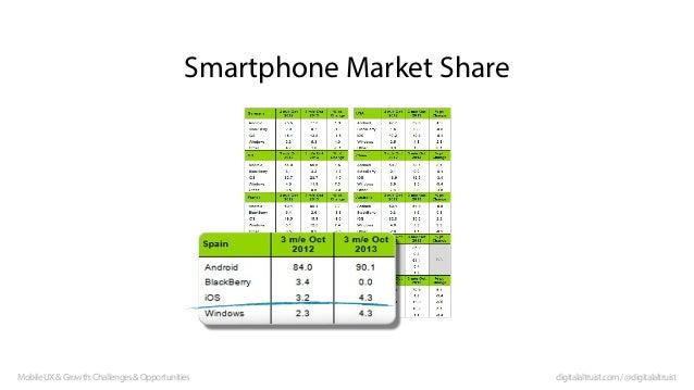 Smartphone Market Share  Mobile UX & Growth: Challenges & Opportunities  digitalaltruist.com / @digitalaltruist