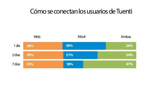 Cómo se conectan los usuarios de Tuenti  Web  Móvil  Ambas  1 día  34%  39%  26%  2 días  35%  31%  34%  7 días  35%  18% ...