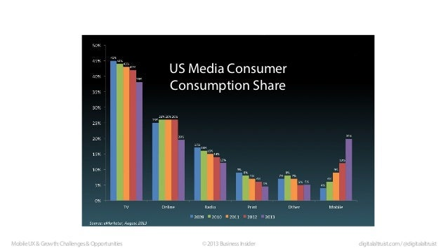 US Media Consumer Consumption Share  Mobile UX & Growth: Challenges & Opportunities  © 2013 Business Insider  digitalaltru...