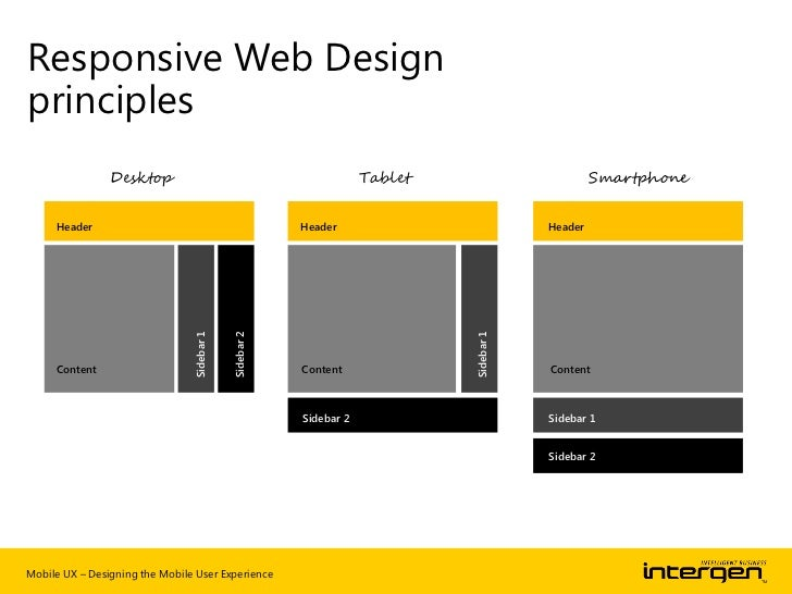 Responsive Web DesignIS RWDprinciplesREALLY THERIGHTANSWER?Mobile UX – Designing the Mobile User Experience   Source: www....