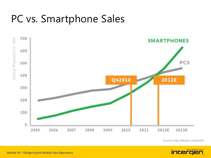 """""""Mobile phoneswill overtake PC's      as the most    common web   access devices         by 2013""""       Gartner Research, ..."""