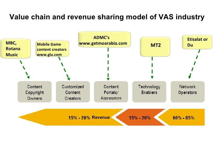 Voice Industrie - Voice Historie