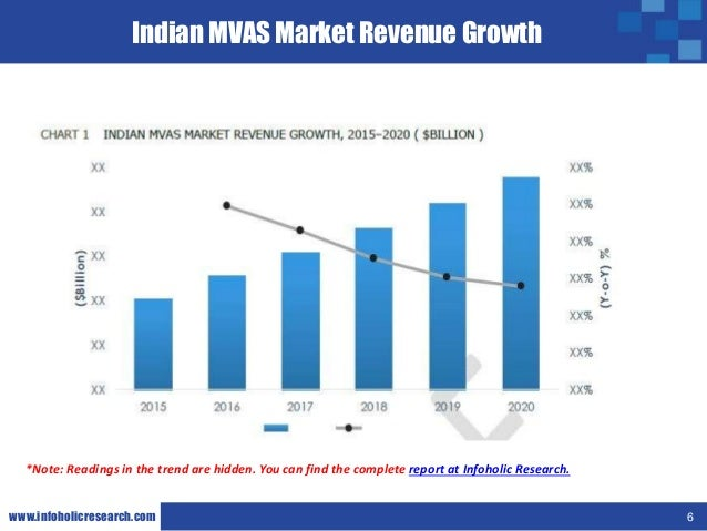 mobile vas growth in india The data reveals the real potential for growth of the indian mobile market the mobile tariffs in india have also become the with value added services.