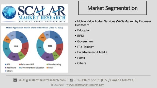Research paper on value added services