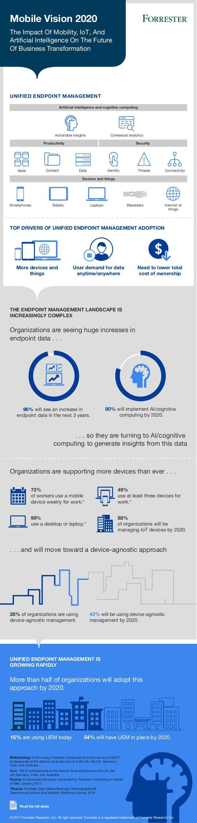 More devices and things Mobile Vision 2020 UNIFIED ENDPOINT MANAGEMENT TOP DRIVERS OF UNIFIED ENDPOINT MANAGEMENT ADOPTION...