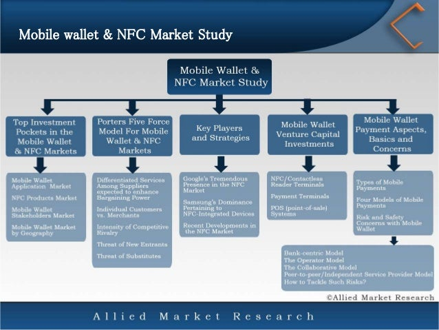 global mobile wallet market by application Mobile wallet market report offers forecast and analysis for the market on a global and regional level the study provides historic data of 2016 along with a forecast from 2017 to 2022 based revenue (usd billion.