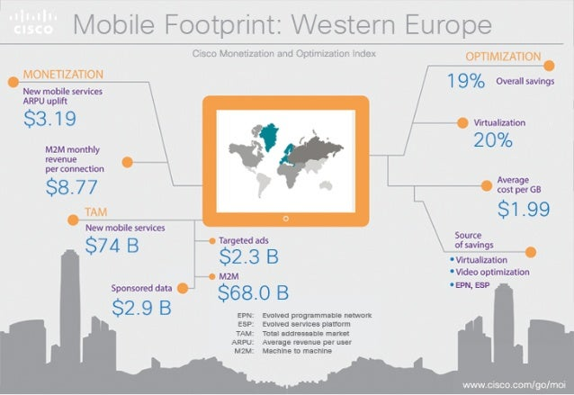I. /Iohile Footprint:  _/ t/ esterut Europe   19%°m«n°s services ARPU  $1 0.1 1  Vinualtation M2M monthly t g 4' 2 O 0/o r...