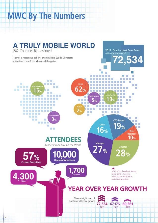 Mobile world congress 2014 brochure