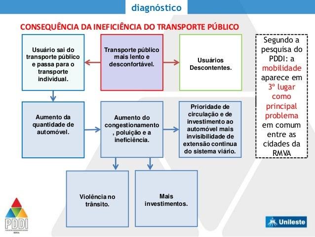 CONSEQUÊNCIA DA INEFICIÊNCIA DO TRANSPORTE PÚBLICO diagnóstico Transporte público mais lento e desconfortável. Usuários De...
