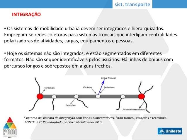 INTEGRAÇÃO sist. transporte • Os sistemas de mobilidade urbana devem ser integrados e hierarquizados. Empregam-se redes co...