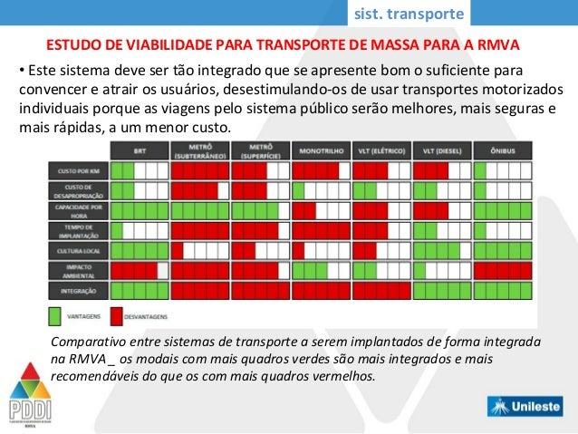 sist. transporte ESTUDO DE VIABILIDADE PARA TRANSPORTE DE MASSA PARA A RMVA Comparativo entre sistemas de transporte a ser...